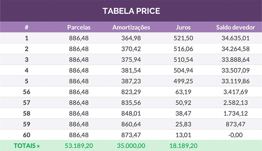 Uma tabela de excel, com informações sobre empréstimo que usa a Tabela Price como opção de amortização