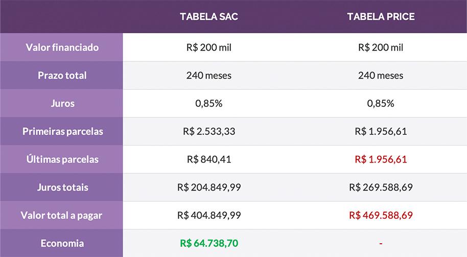 Comparativo entre tabelas SAC e Tabela Price com valores de empréstimo, parcelas e juros