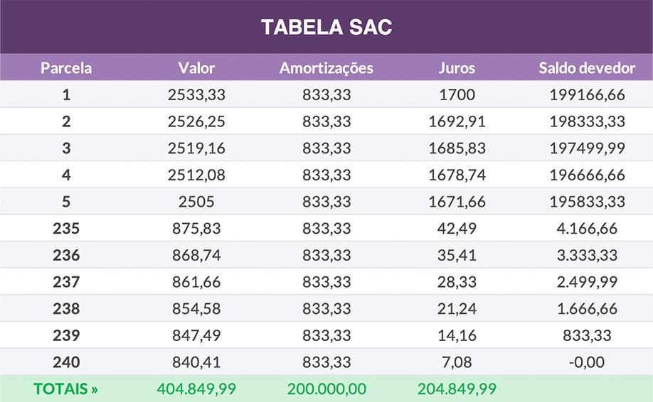 Uma tabela de excel, com informações sobre empréstimo que usa a Tabela SAC como opção de amortização